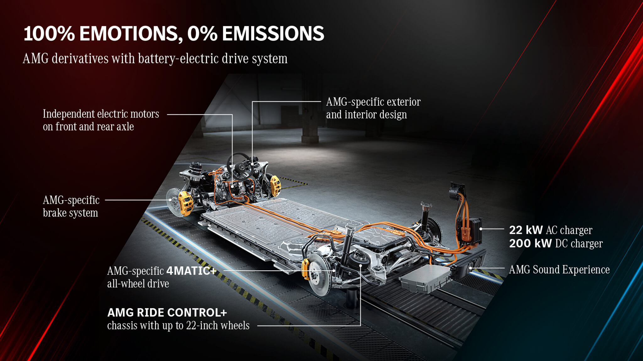 AMG 100% elétrico