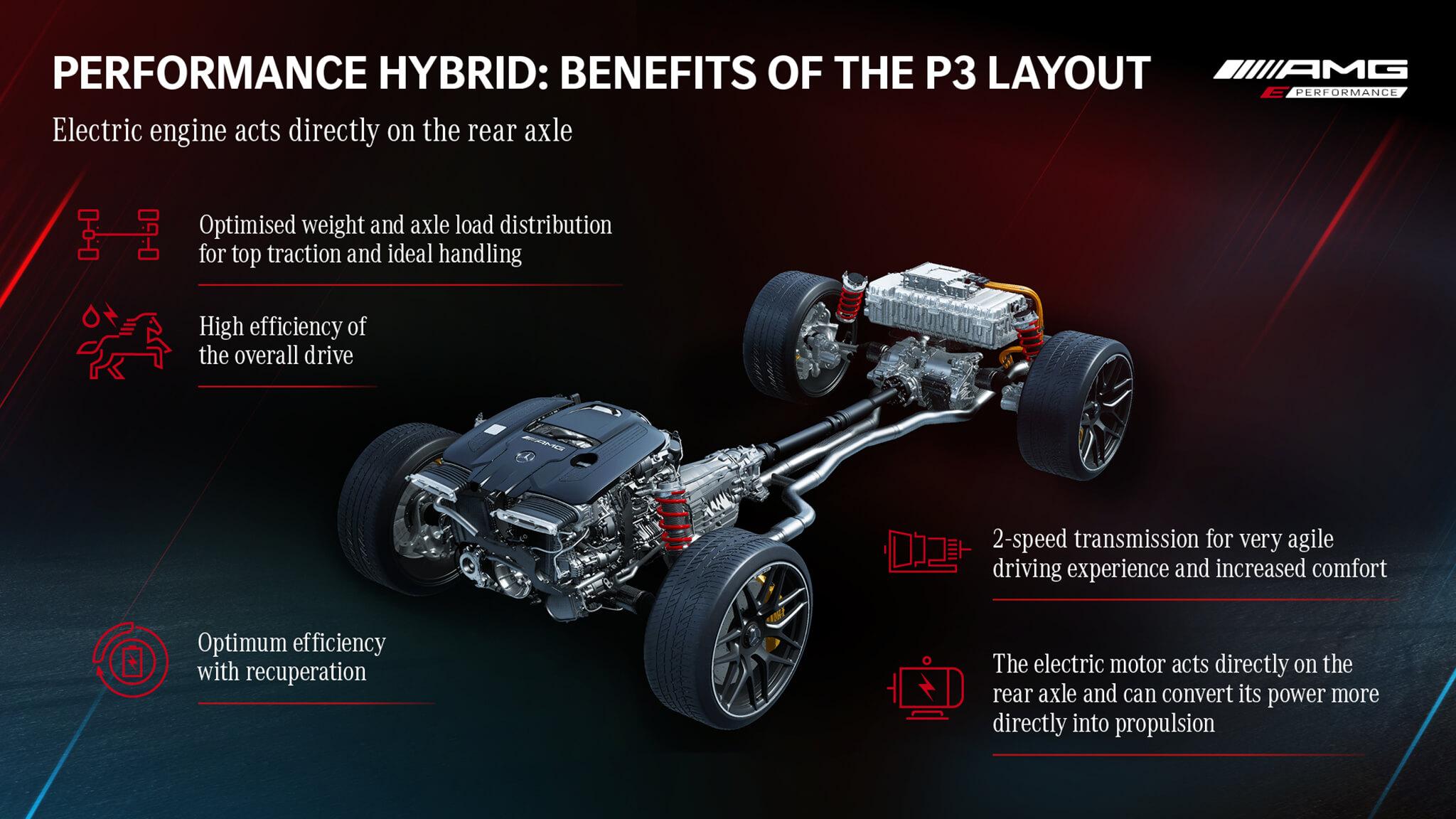 Sistema E Performance modular