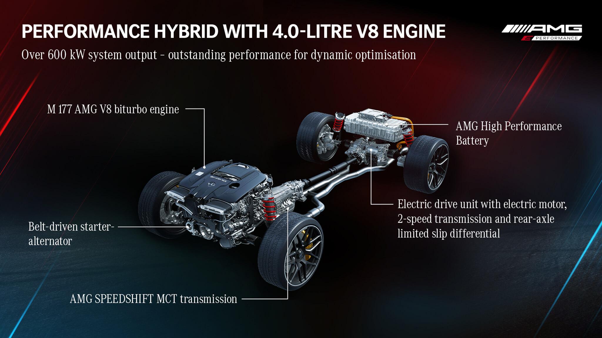 Cadeia cinemática Mercedes-AMG GT E Performance