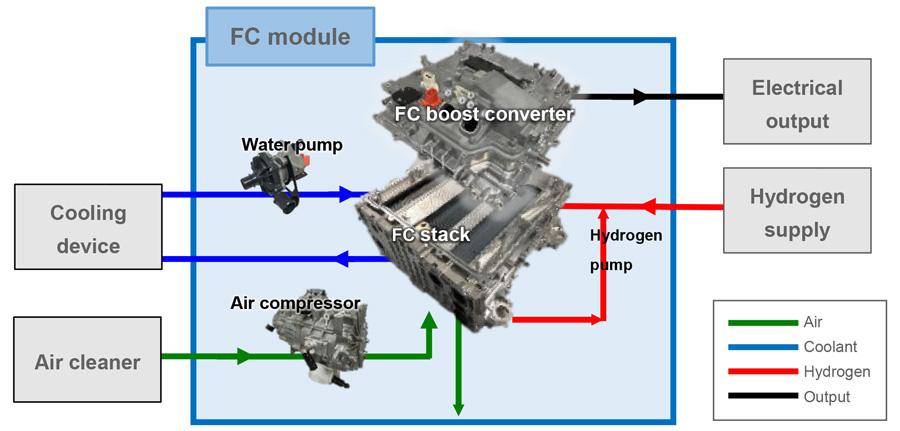 Módulo FC (Fuel Cell)