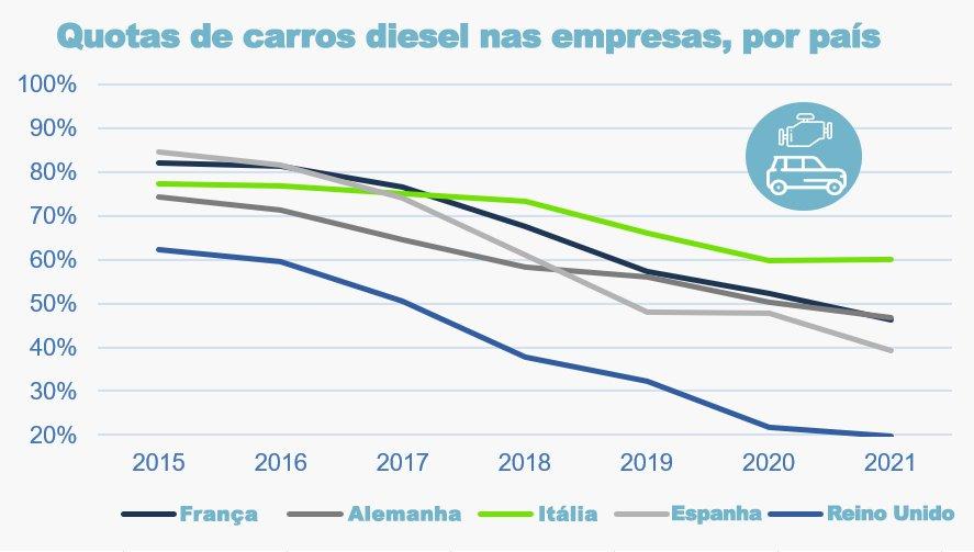 gráfico com quota de Diesel nas empresas nos principais mercados europeus.