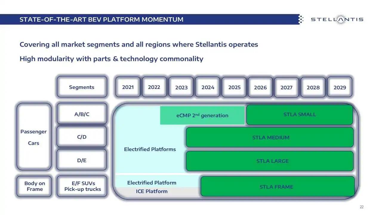 Stellantis plano eletrificação 2021