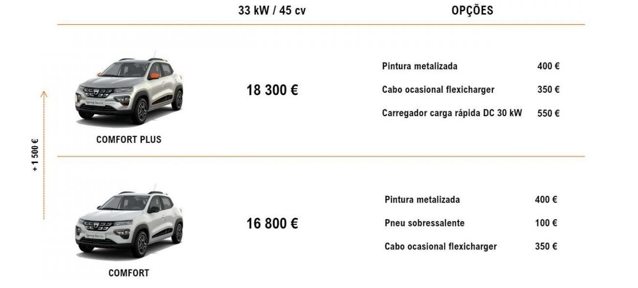 Dacia Spring preços