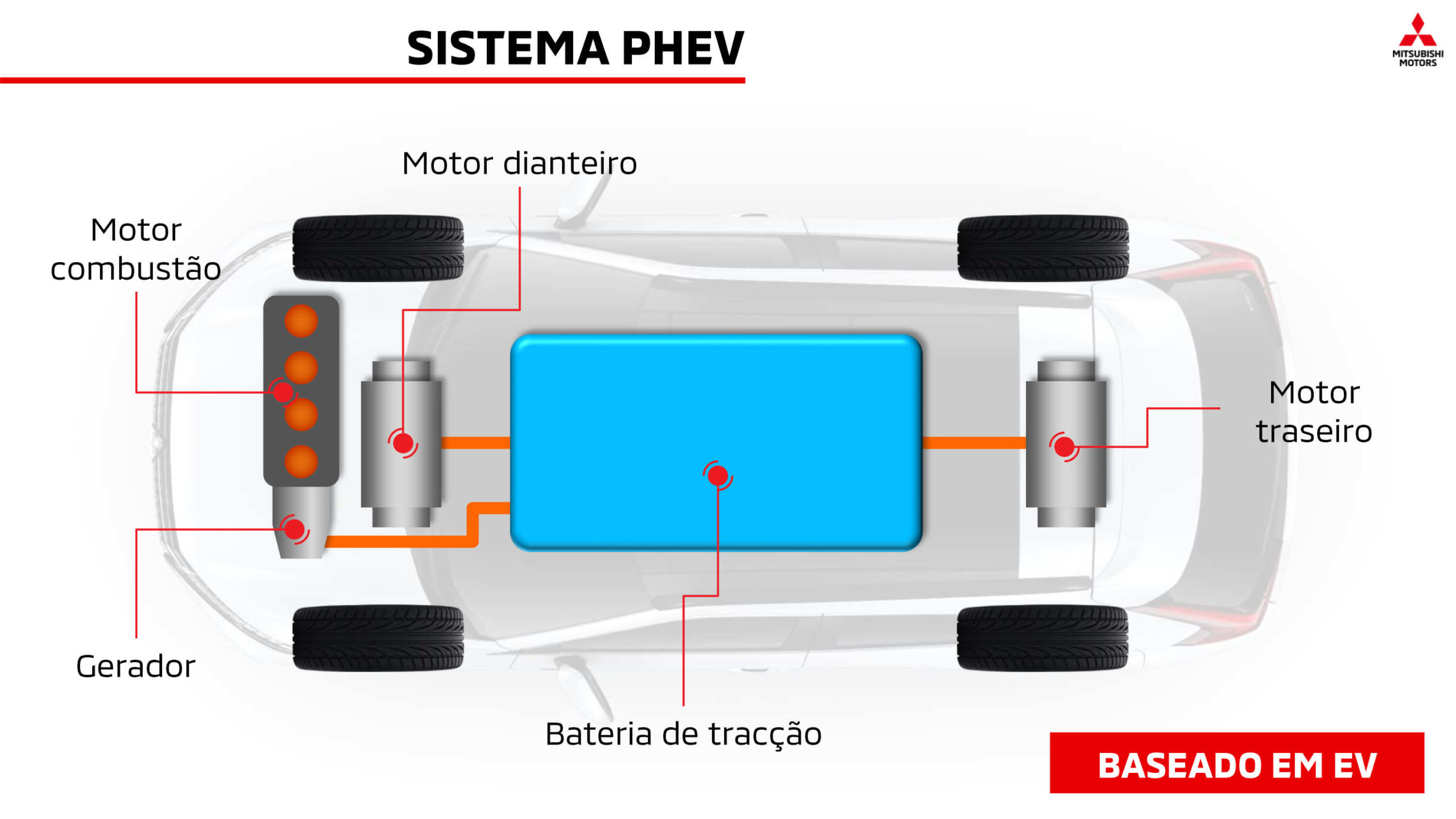 Mitsubishi Eclipse Cross sistema híbrido