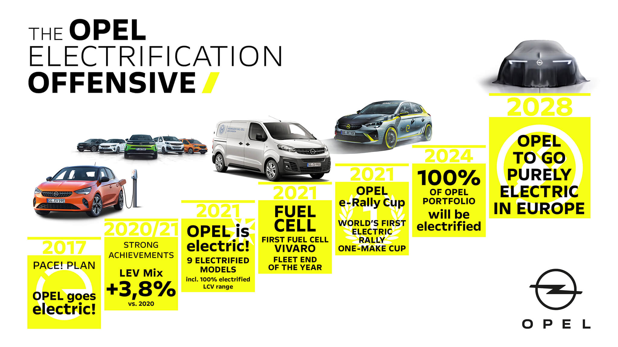 Plano eletrificação Opel