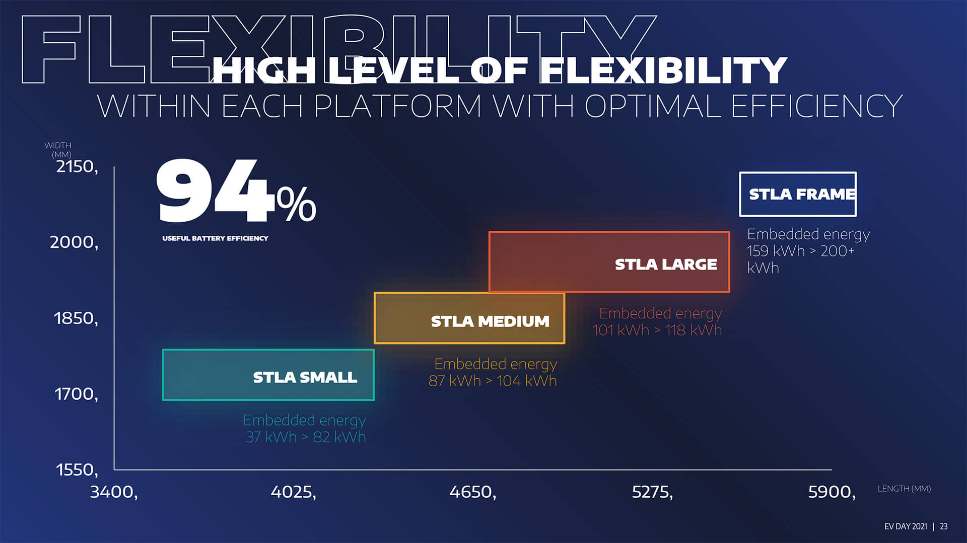 Stellantis plataformas