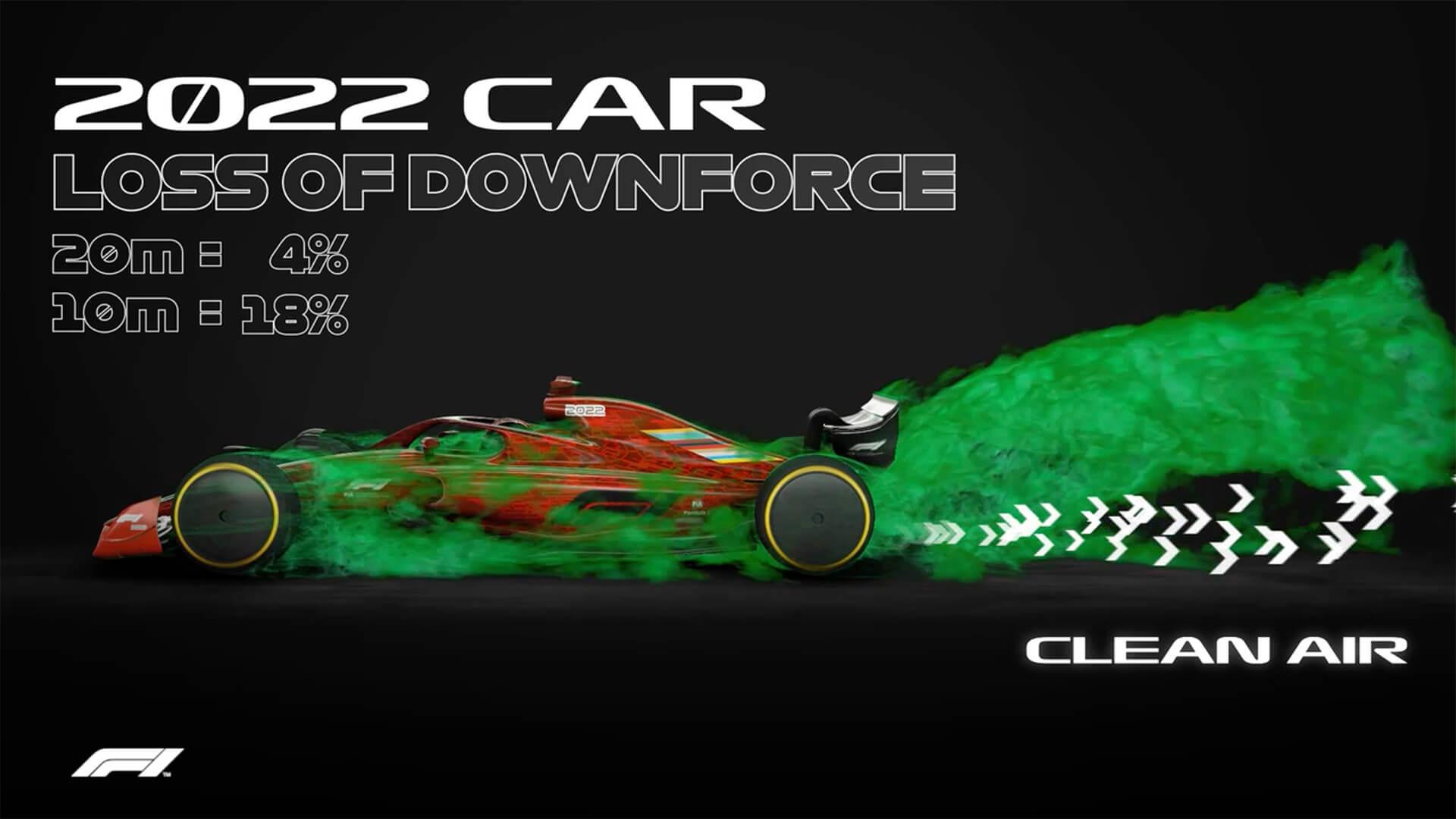 """""""Ar sujo"""" Fórmula 1 de 2022"""
