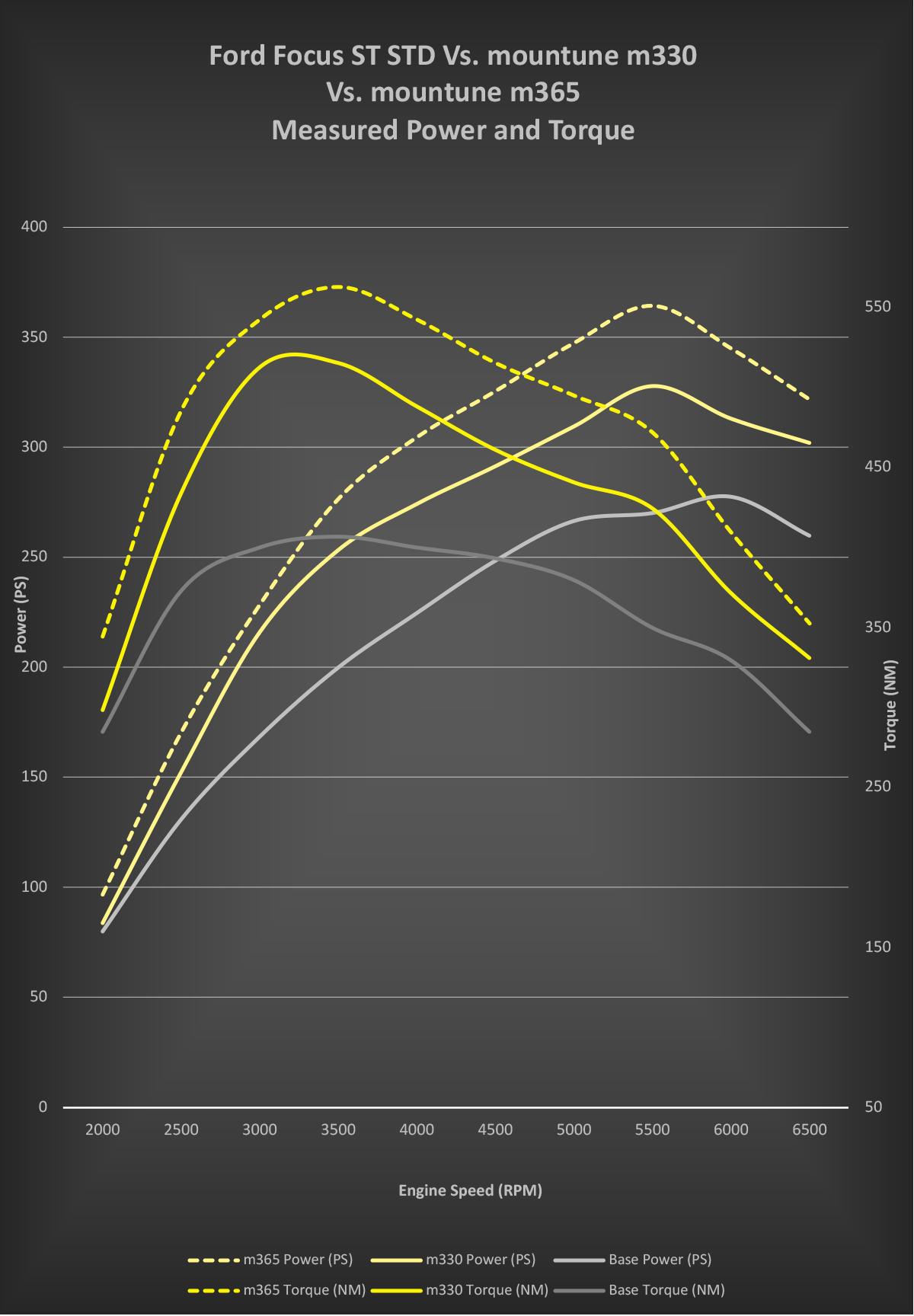 M365 Mountune curvas potência e binário
