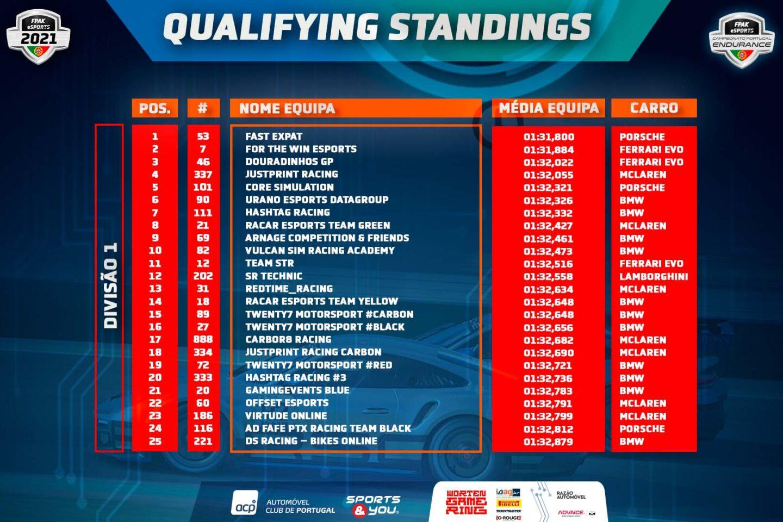 Classificações Endurance FPAK eSports